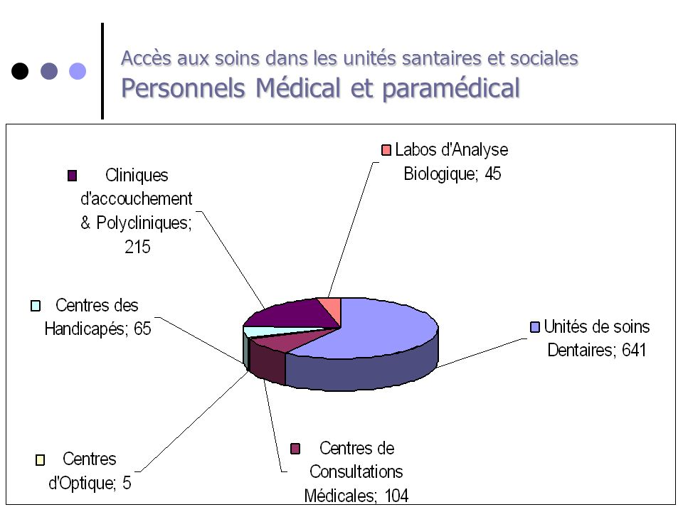 Accès aux soins dans les unités santaires et sociales Personnels Médical et paramédical