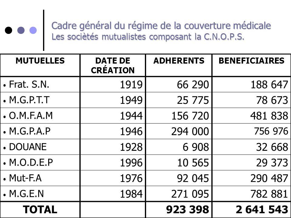 Cadre général du régime de la couverture médicale Les sociètés mutualistes composant la C.N.O.P.S.