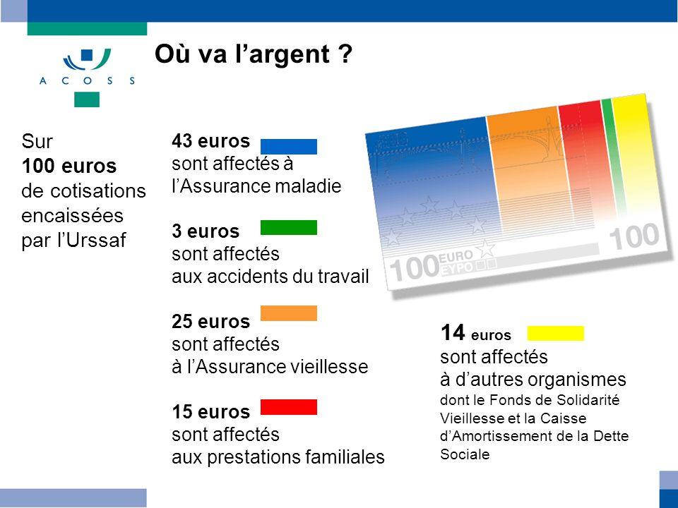 Où va l'argent 14 euros Sur 100 euros de cotisations encaissées