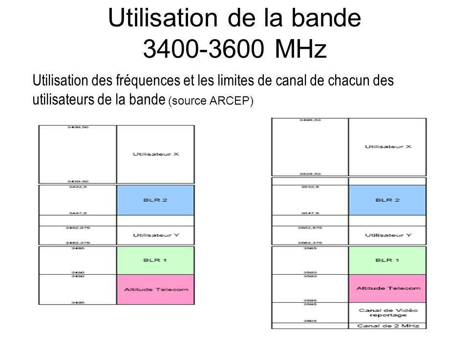 Utilisation de la bande 3400-3600 MHz