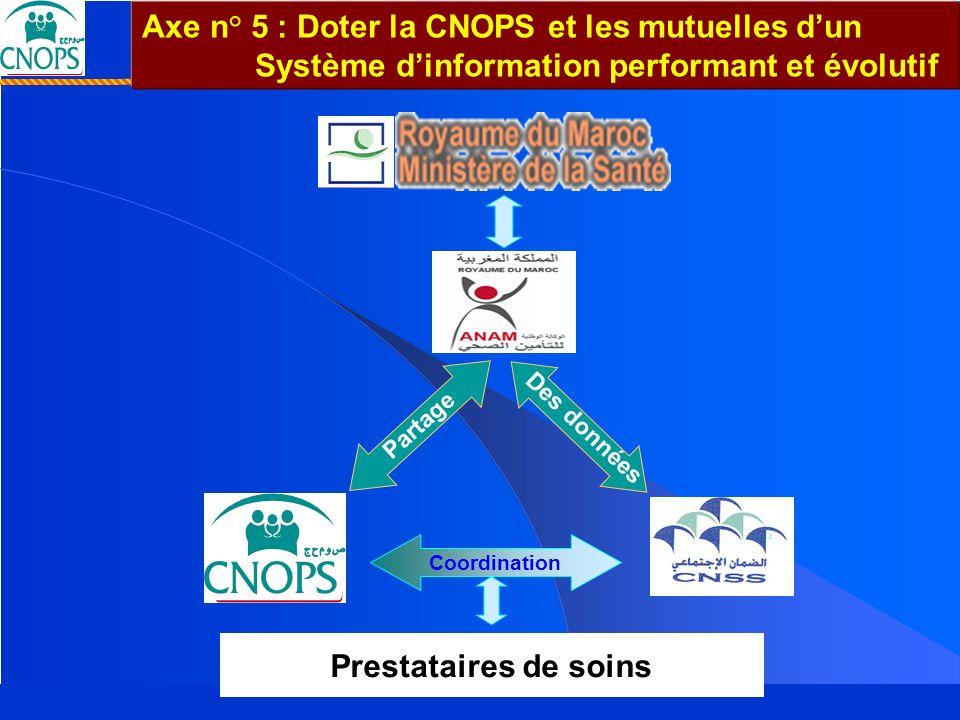 Axe n° 5 : Doter la CNOPS et les mutuelles d'un Système d'information performant et évolutif