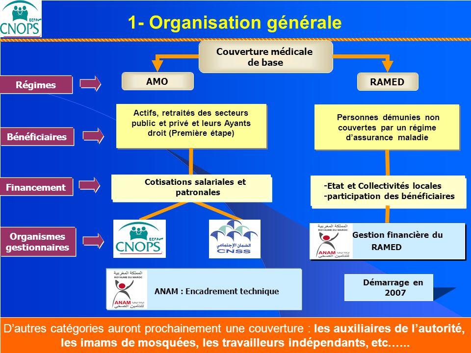 1- Organisation générale