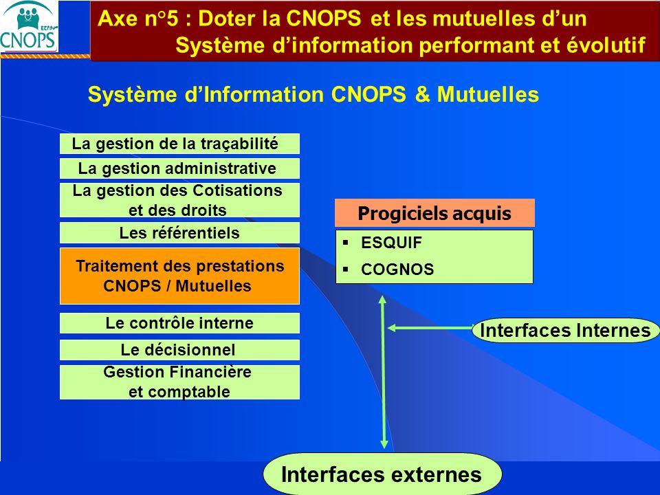 Système d'Information CNOPS & Mutuelles Interfaces externes