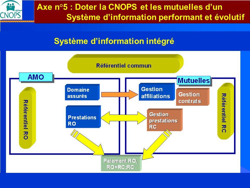 Système d'information intégré