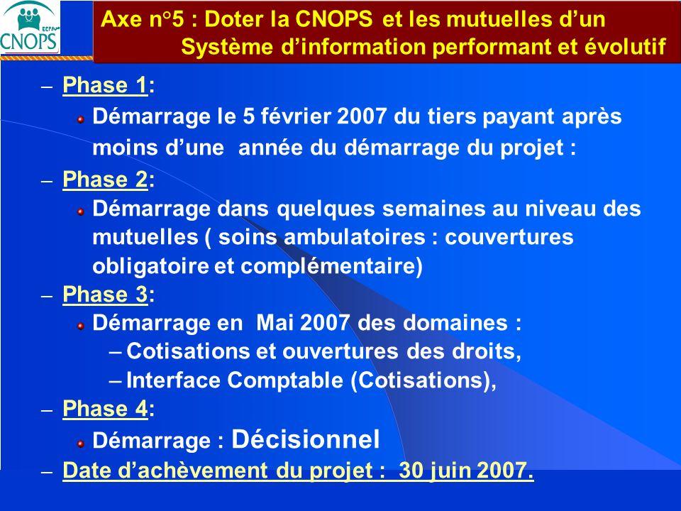 Axe n°5 : Doter la CNOPS et les mutuelles d'un Système d'information performant et évolutif