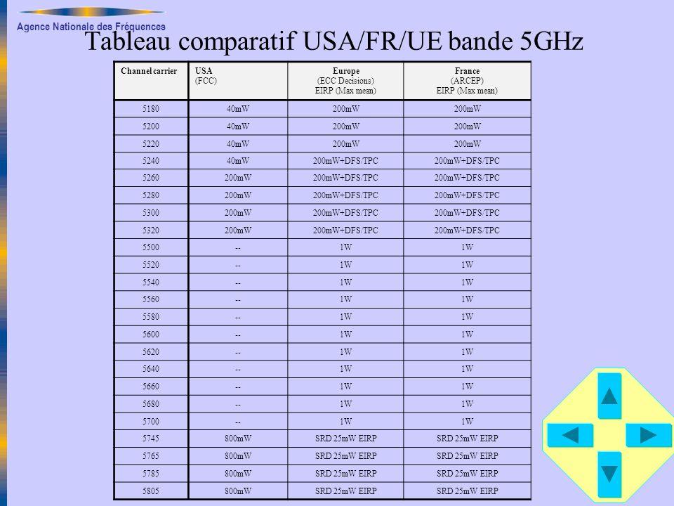 Tableau comparatif USA/FR/UE bande 5GHz