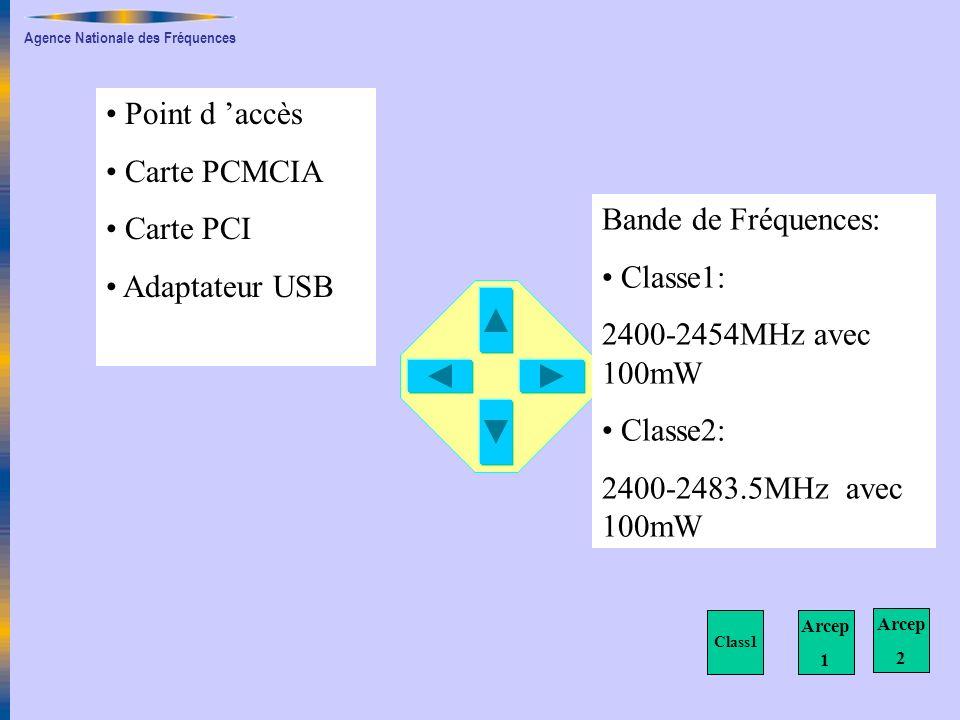 Point d 'accès Carte PCMCIA Carte PCI Adaptateur USB