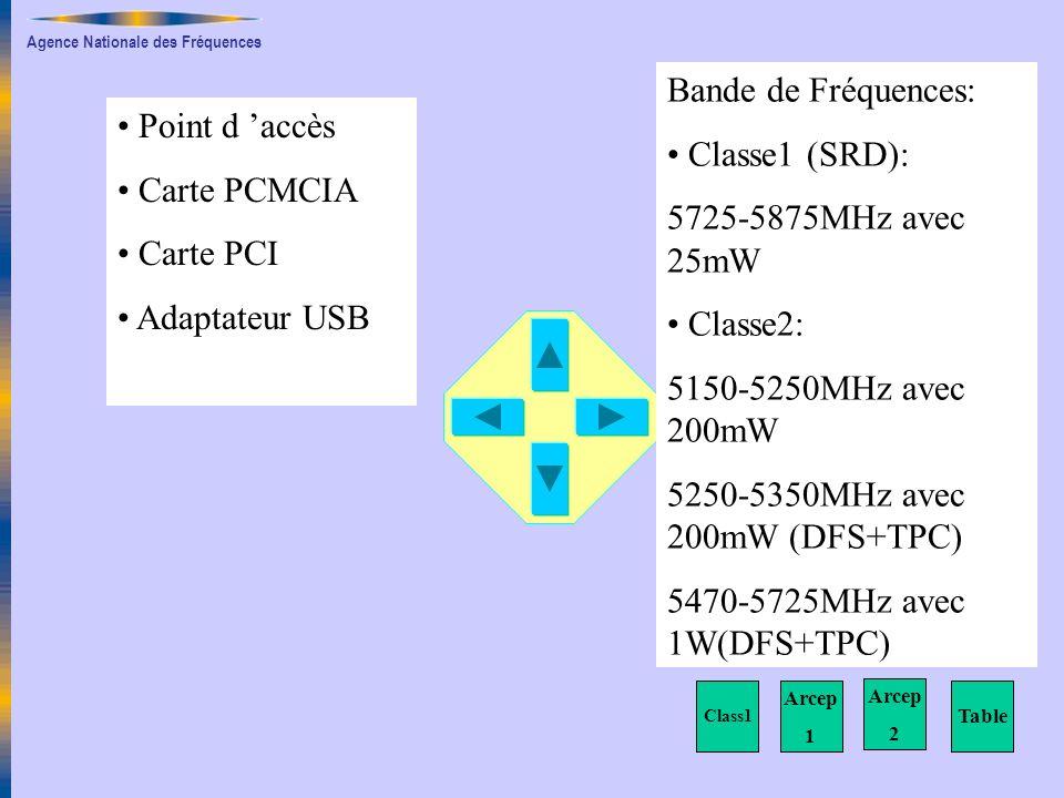 Bande de Fréquences: Classe1 (SRD): Point d 'accès