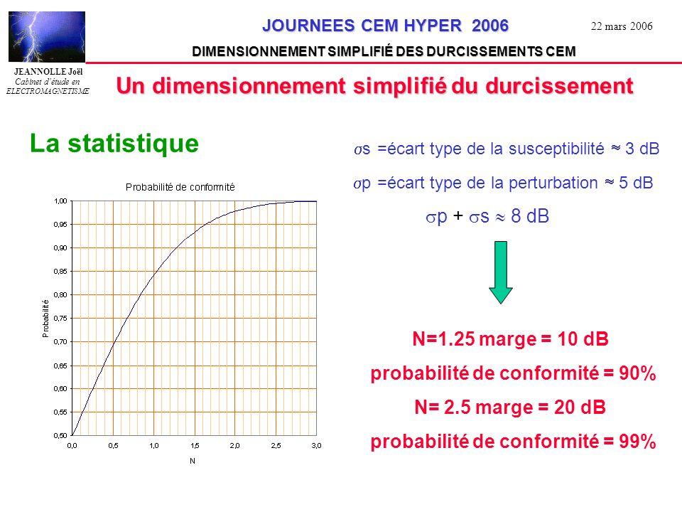 probabilité de conformité = 90% probabilité de conformité = 99%
