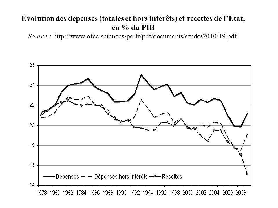 Évolution des dépenses (totales et hors intérêts) et recettes de l'État, en % du PIB Source : http://www.ofce.sciences-po.fr/pdf/documents/etudes2010/19.pdf.