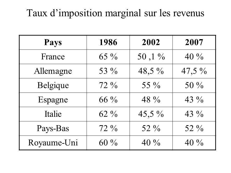 Taux d'imposition marginal sur les revenus