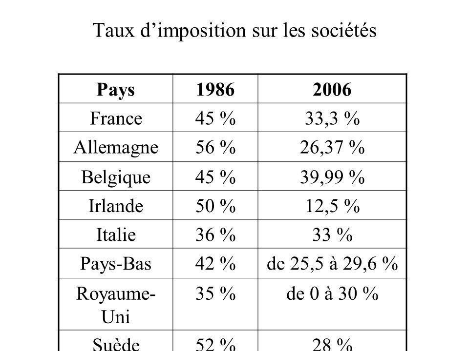 Taux d'imposition sur les sociétés