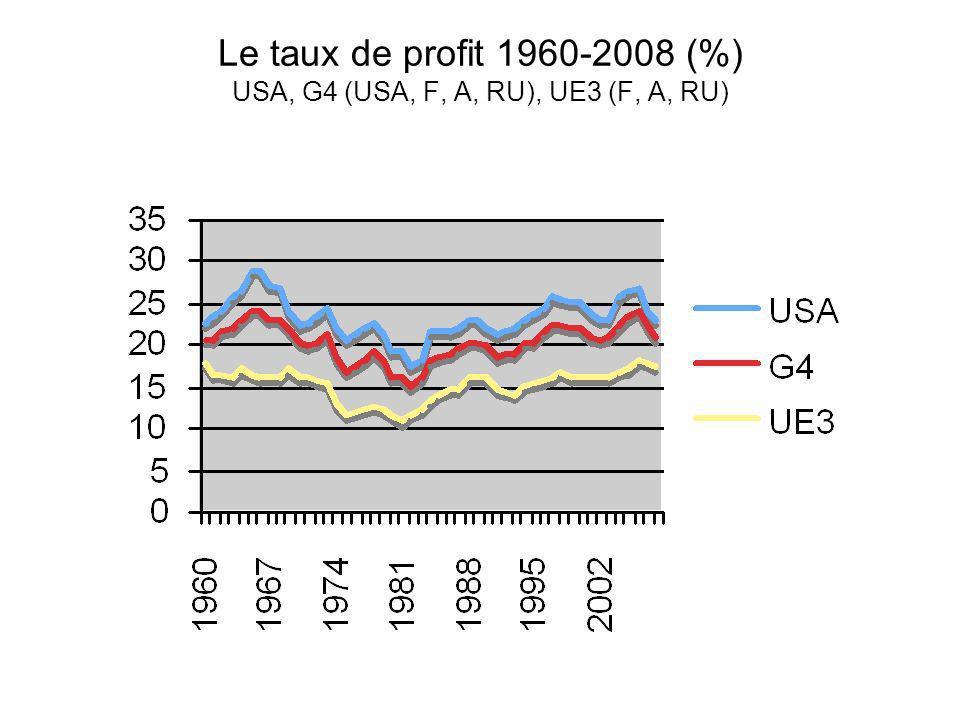 Le taux de profit 1960-2008 (%) USA, G4 (USA, F, A, RU), UE3 (F, A, RU)