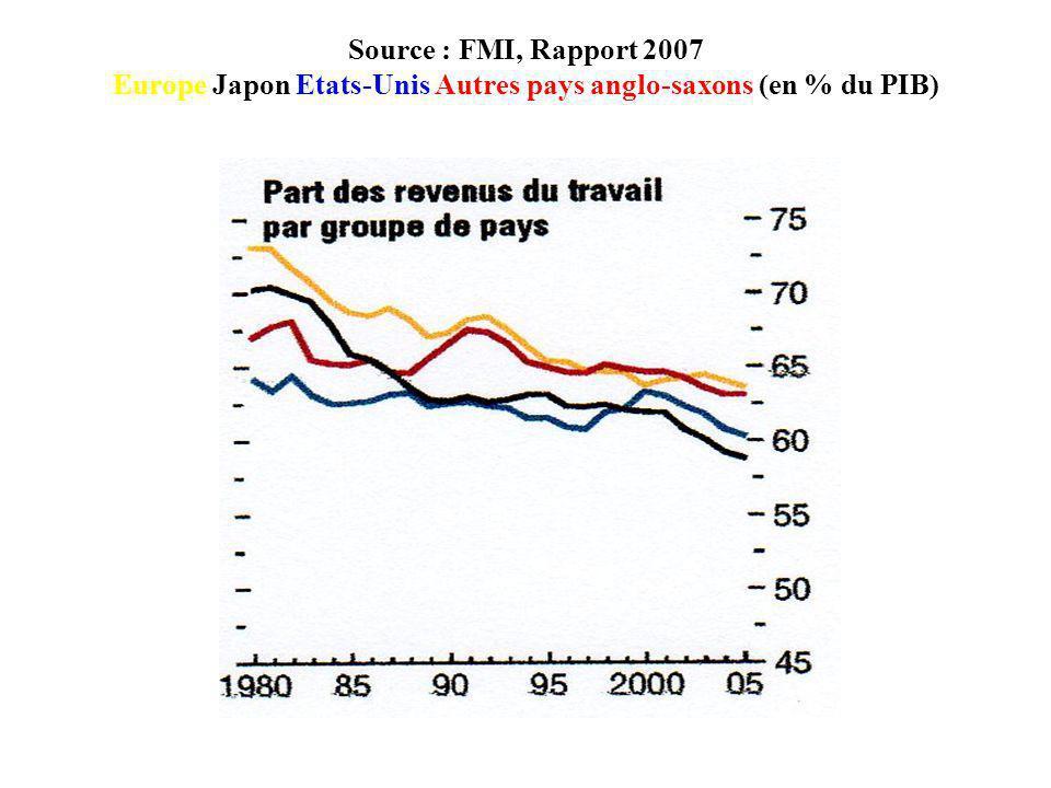 Source : FMI, Rapport 2007 Europe Japon Etats-Unis Autres pays anglo-saxons (en % du PIB)