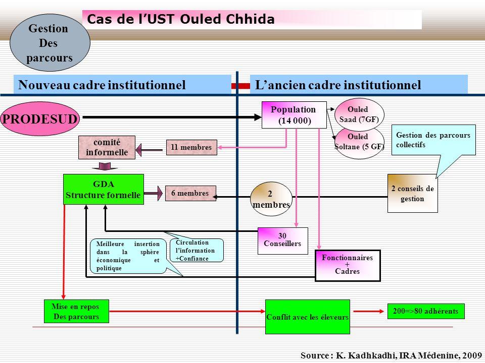 Cas de l'UST Ouled Chhida