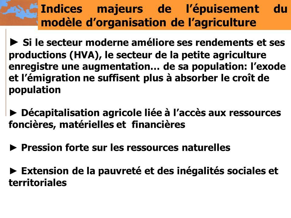 Indices majeurs de l'épuisement du modèle d'organisation de l'agriculture