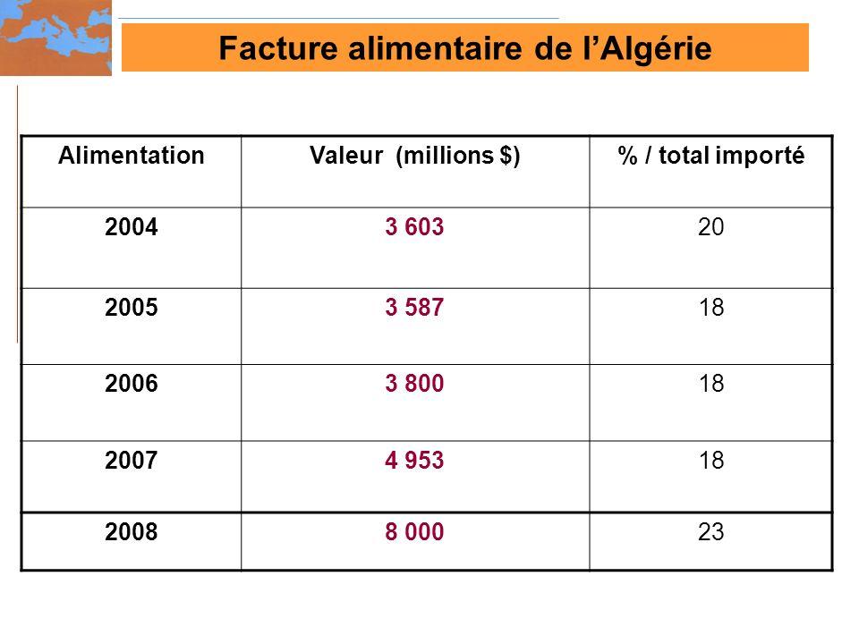 Facture alimentaire de l'Algérie