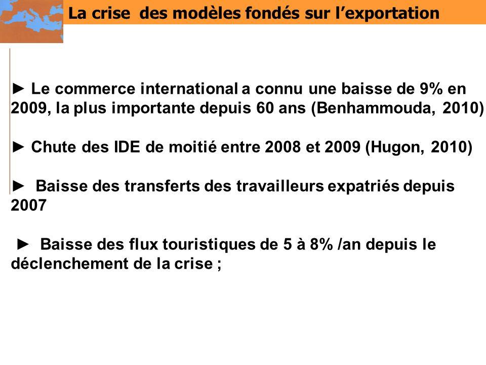 La crise des modèles fondés sur l'exportation