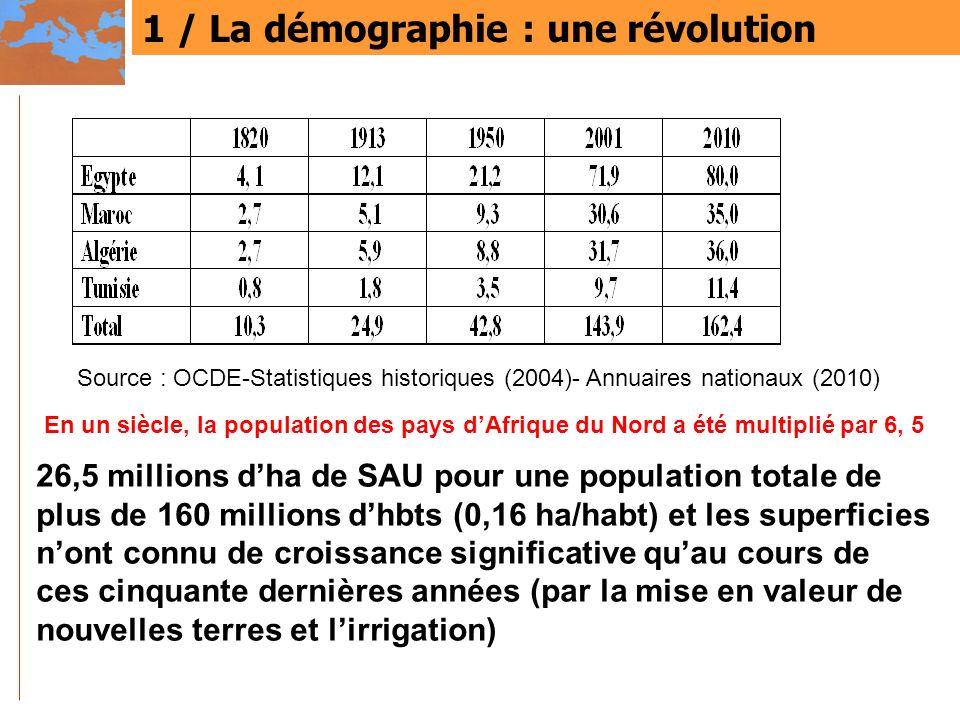 1 / La démographie : une révolution