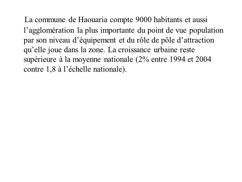 La commune de Haouaria compte 9000 habitants et aussi l'agglomération la plus importante du point de vue population par son niveau d'équipement et du rôle de pôle d'attraction qu'elle joue dans la zone.