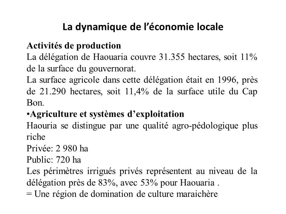 La dynamique de l'économie locale