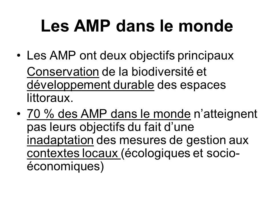 Les AMP dans le monde Les AMP ont deux objectifs principaux