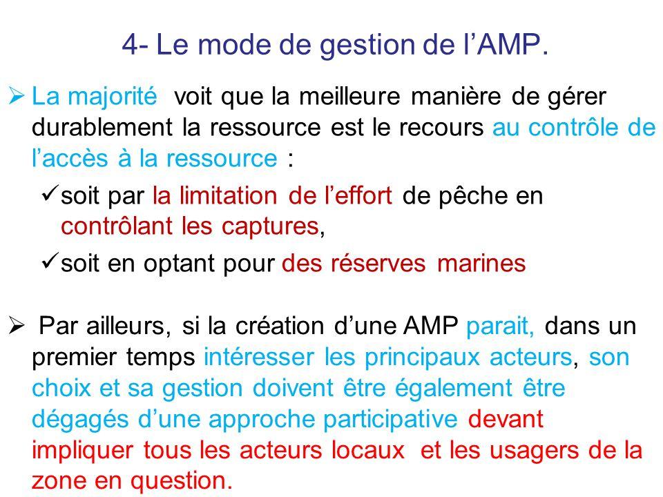 4- Le mode de gestion de l'AMP.