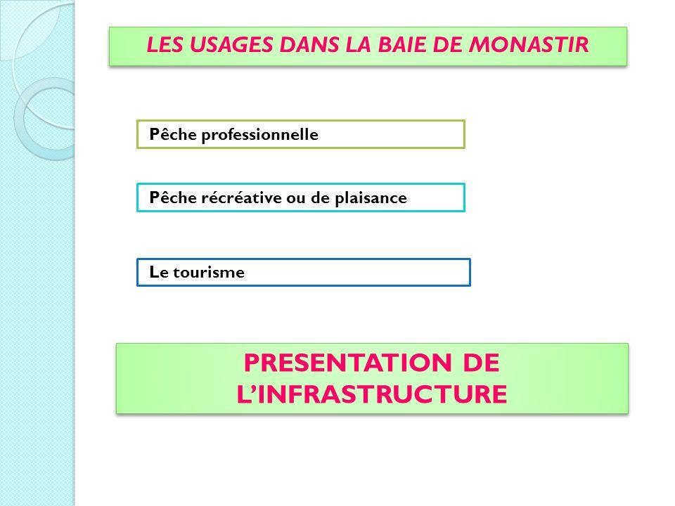 LES USAGES DANS LA BAIE DE MONASTIR PRESENTATION DE L'INFRASTRUCTURE