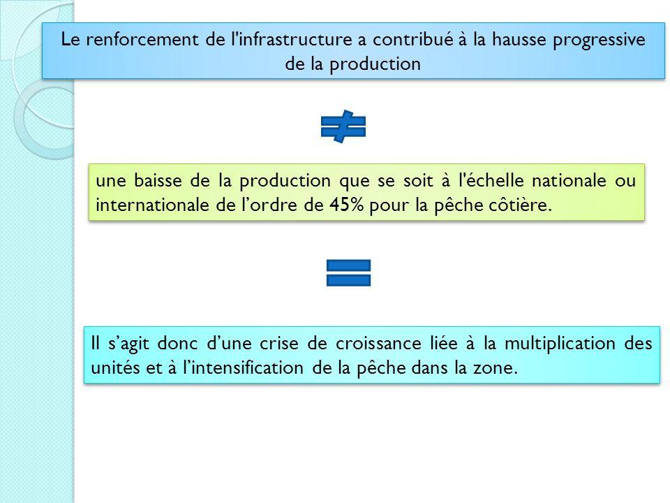 Le renforcement de l infrastructure a contribué à la hausse progressive de la production
