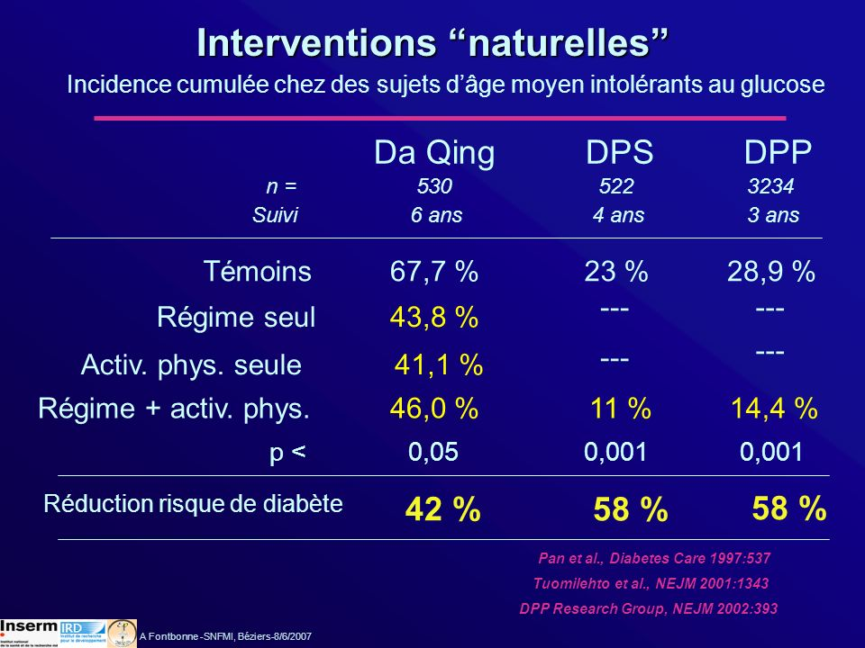 Interventions naturelles