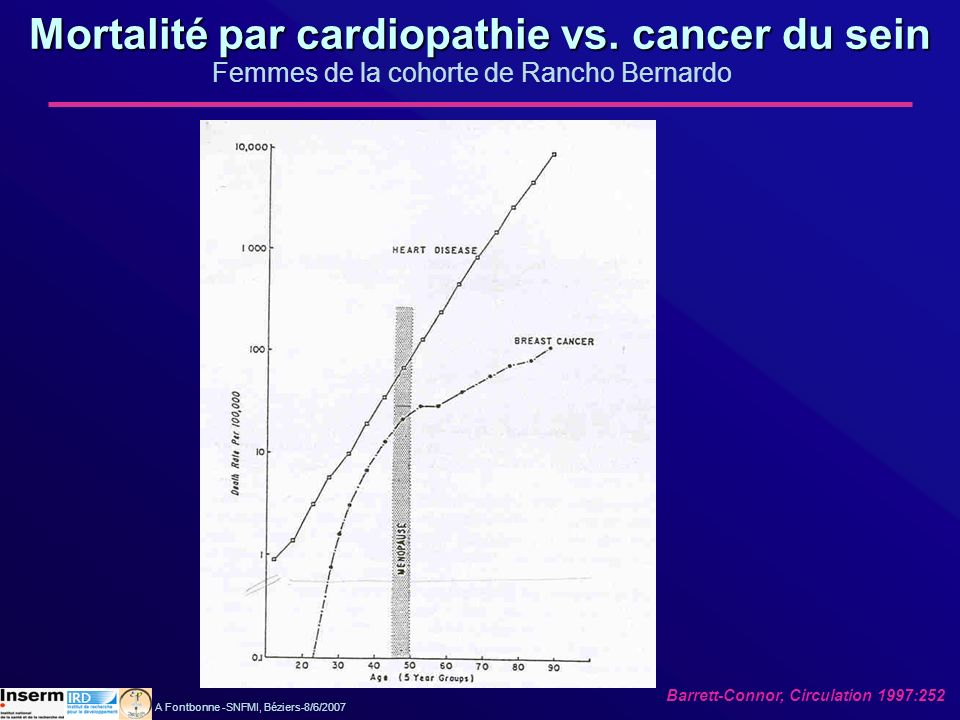 Mortalité par cardiopathie vs. cancer du sein