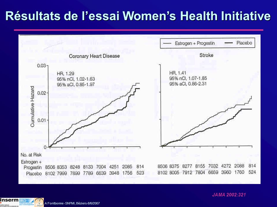 Résultats de l'essai Women's Health Initiative