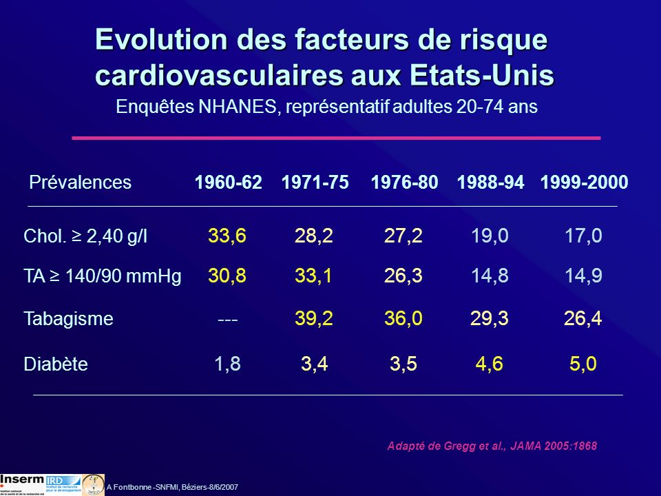 Evolution des facteurs de risque cardiovasculaires aux Etats-Unis