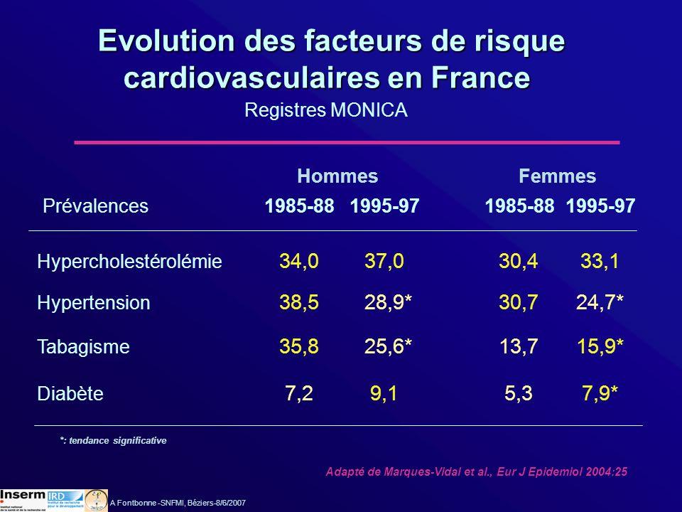 Evolution des facteurs de risque cardiovasculaires en France