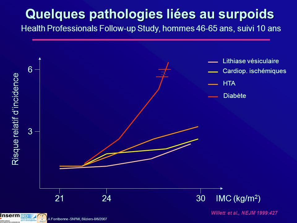 Quelques pathologies liées au surpoids
