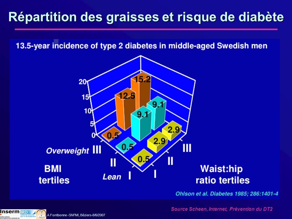 Répartition des graisses et risque de diabète