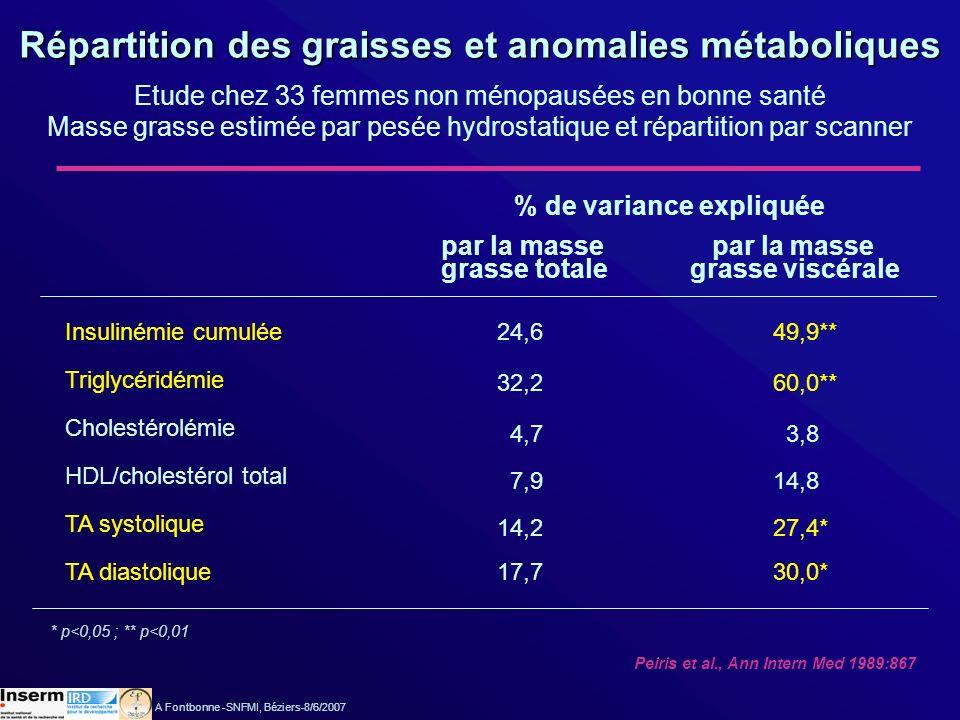 Répartition des graisses et anomalies métaboliques