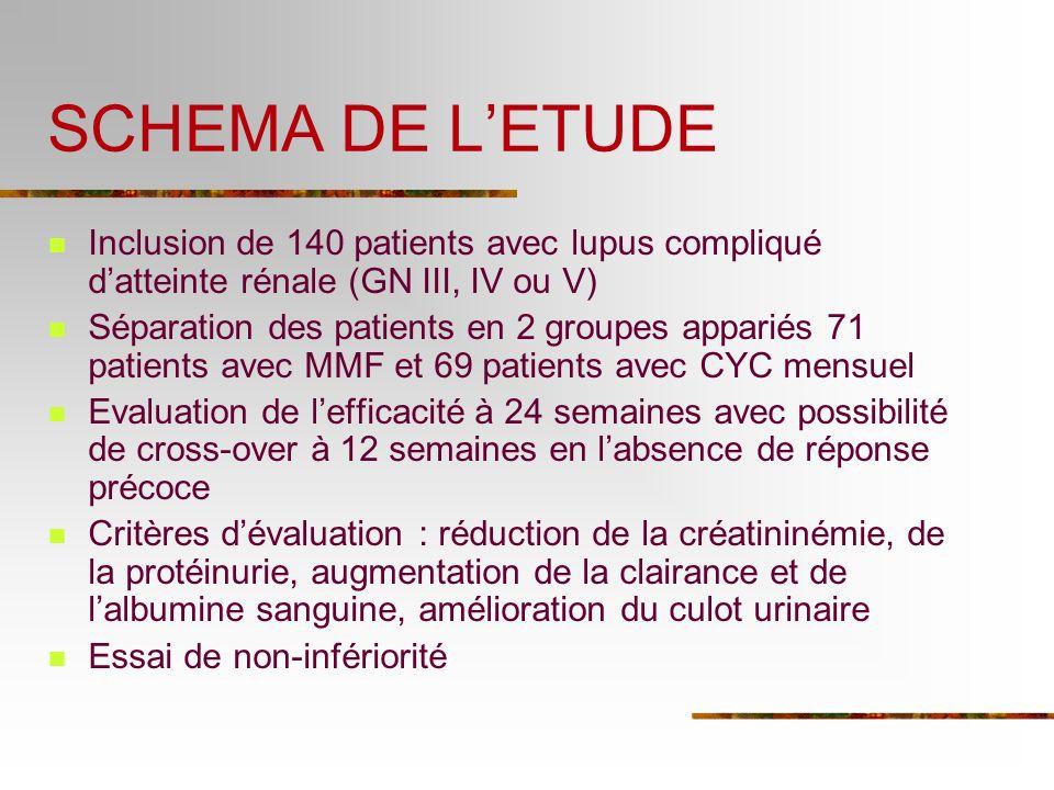 SCHEMA DE L'ETUDE Inclusion de 140 patients avec lupus compliqué d'atteinte rénale (GN III, IV ou V)