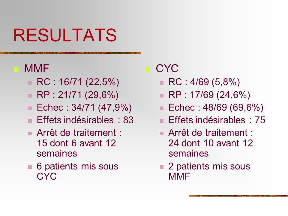 RESULTATS MMF CYC RC : 16/71 (22,5%) RP : 21/71 (29,6%)