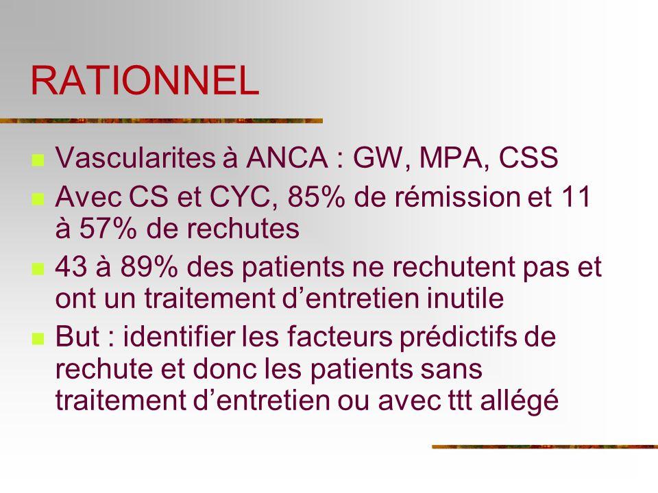 RATIONNEL Vascularites à ANCA : GW, MPA, CSS