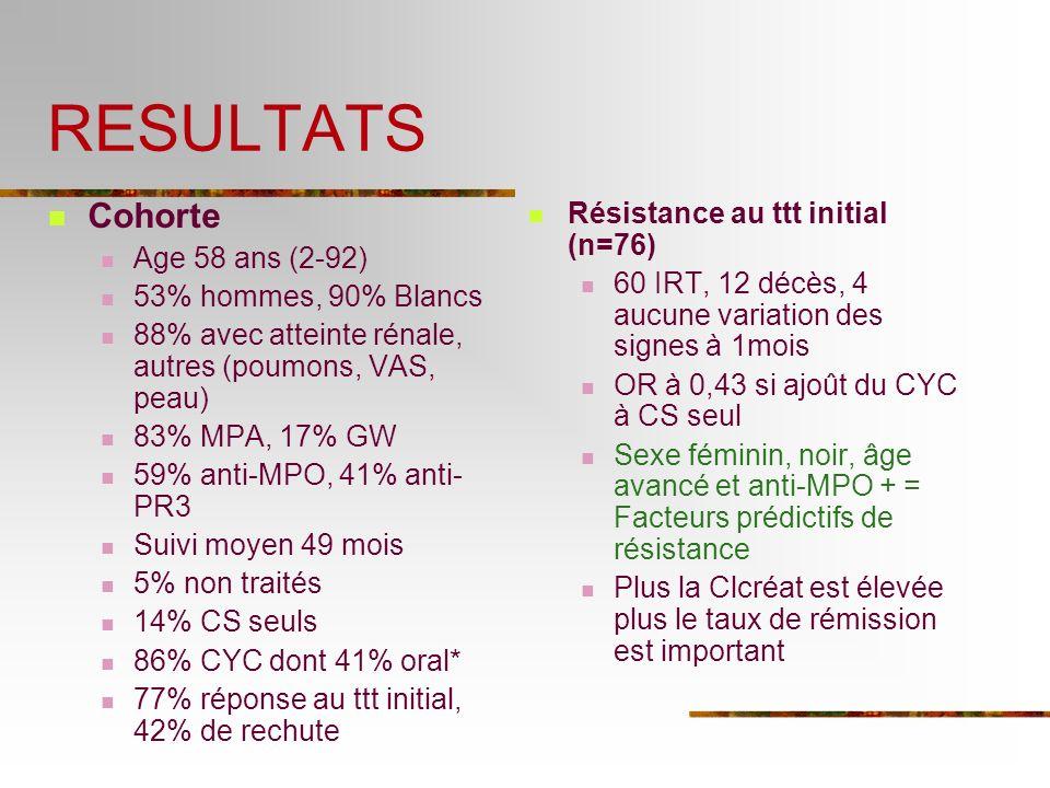 RESULTATS Cohorte Résistance au ttt initial (n=76) Age 58 ans (2-92)