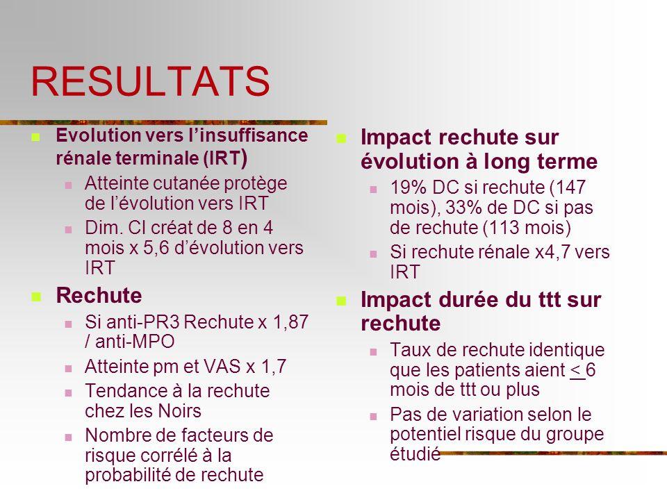 RESULTATS Impact rechute sur évolution à long terme Rechute