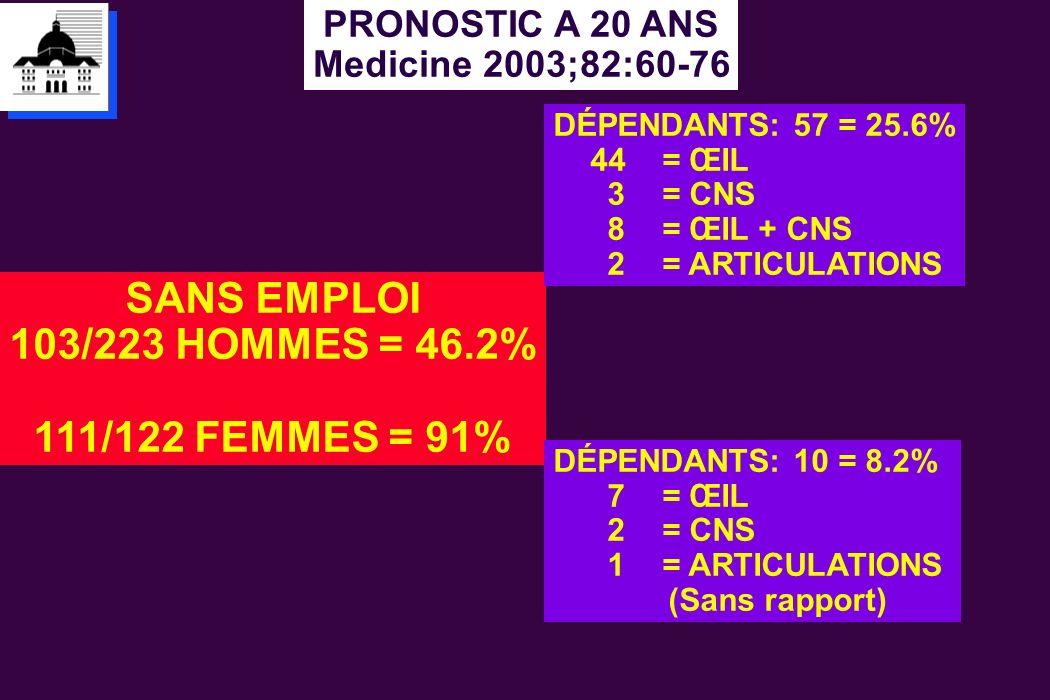 SANS EMPLOI 103/223 HOMMES = 46.2% 111/122 FEMMES = 91%