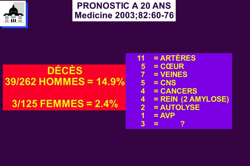 DÉCÈS 39/262 HOMMES = 14.9% 3/125 FEMMES = 2.4%