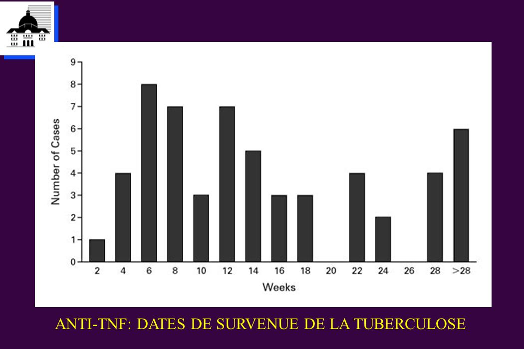 ANTI-TNF: DATES DE SURVENUE DE LA TUBERCULOSE