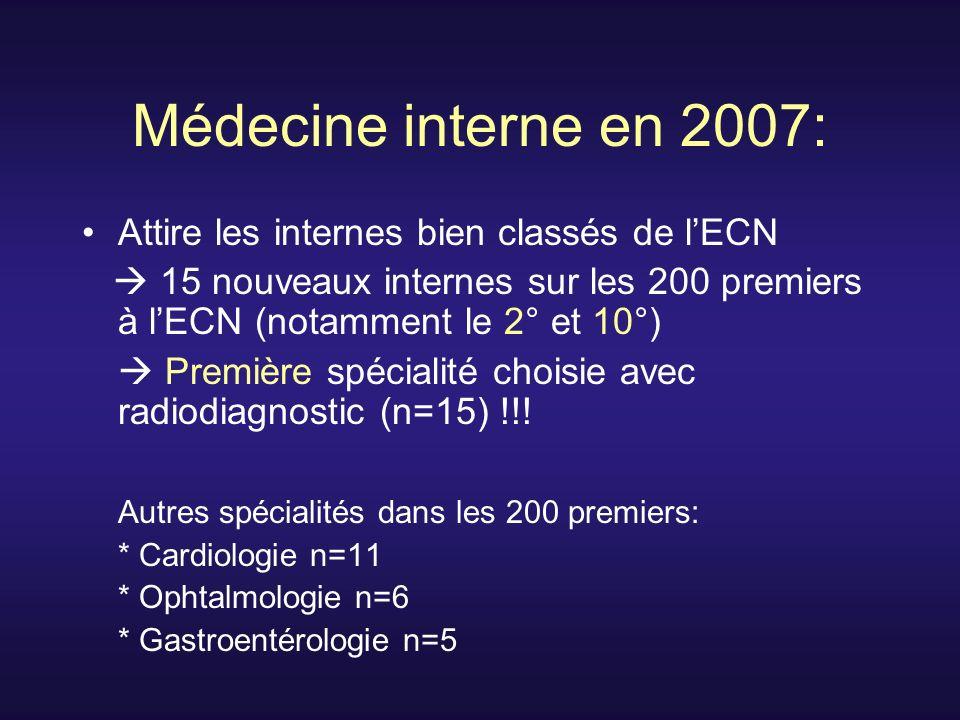 Médecine interne en 2007: Attire les internes bien classés de l'ECN