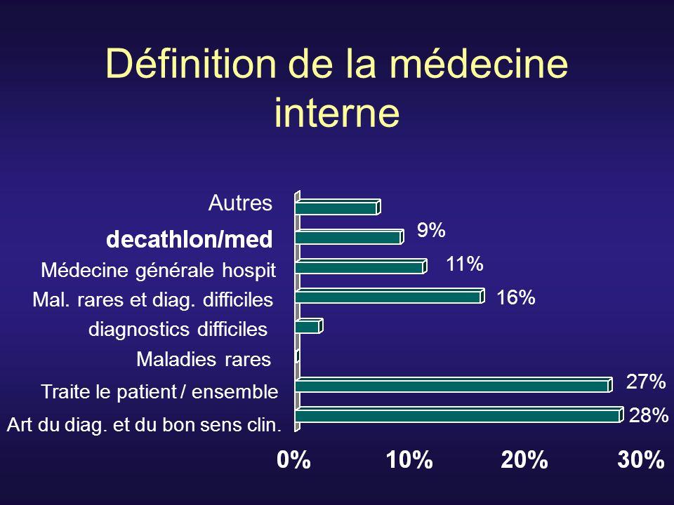 Définition de la médecine interne