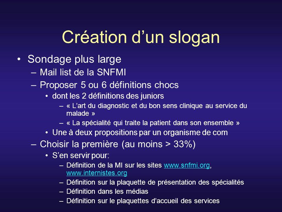 Création d'un slogan Sondage plus large Mail list de la SNFMI
