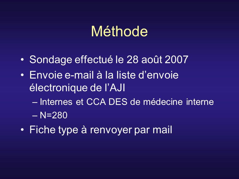 Méthode Sondage effectué le 28 août 2007