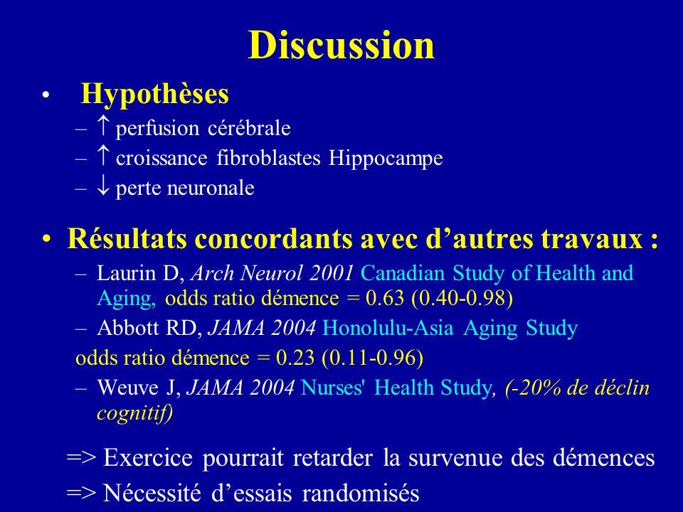 Discussion Résultats concordants avec d'autres travaux :  Hypothèses